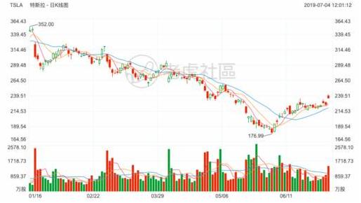 2019上半年最受投资者关注的的美港股榜单:特斯拉再度登顶
