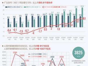 一图看懂4月金融统计数据报告